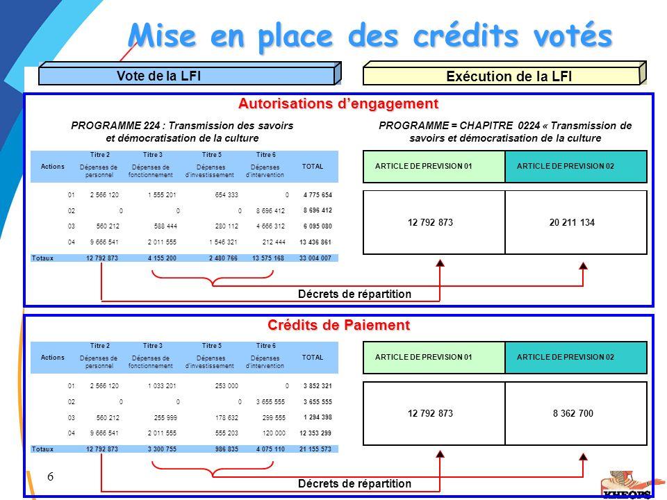 6 Autorisations d'Engagement Mise en place des crédits votés Mise en place des crédits votés