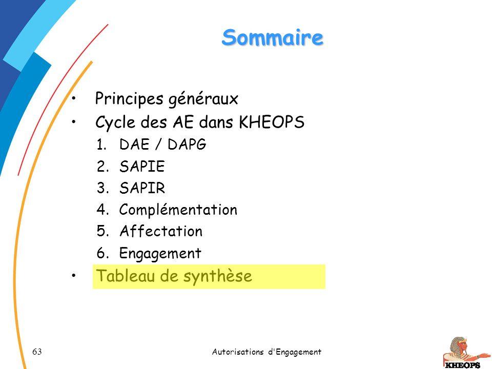 63 Autorisations d'Engagement Sommaire Principes généraux Cycle des AE dans KHEOPS 1.DAE / DAPG 2.SAPIE 3.SAPIR 4.Complémentation 5.Affectation 6.Enga
