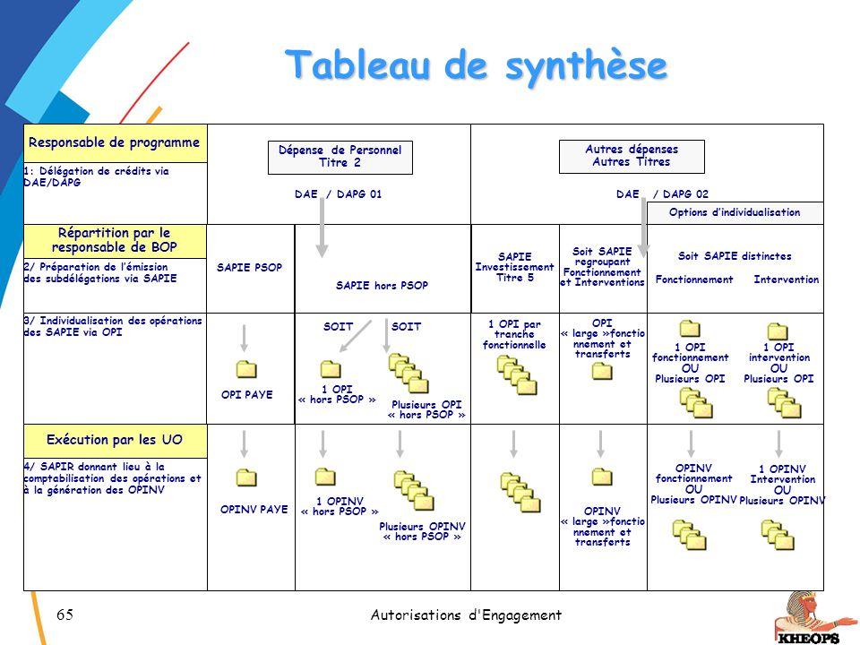 65 Autorisations d'Engagement Tableau de synthèse Responsable de programme 1: Délégation de crédits via DAE/DAPG DAE / DAPG 02DAE / DAPG 01 Répartitio