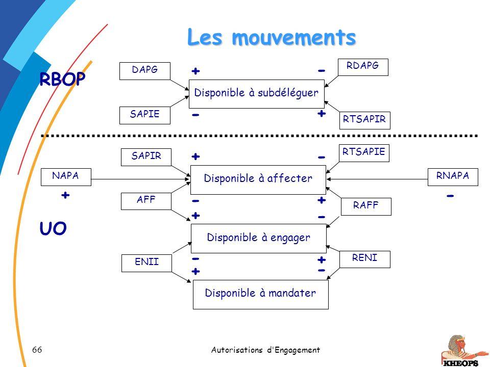 66 Autorisations d'Engagement Les mouvements Disponible à subdéléguer DAPG SAPIE RTSAPIR RDAPG + - - + Disponible à affecter SAPIR AFF RAFF RTSAPIE +