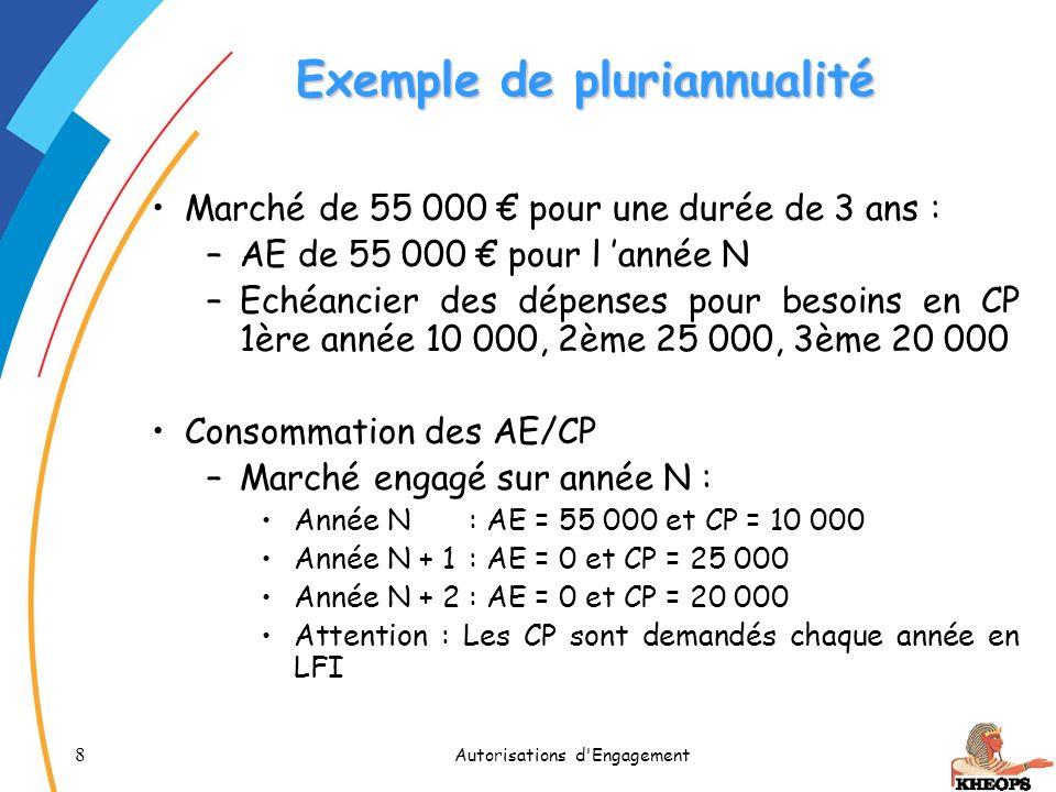 8 Autorisations d'Engagement Exemple de pluriannualité Marché de 55 000 pour une durée de 3 ans : –AE de 55 000 pour l année N –Echéancier des dépense