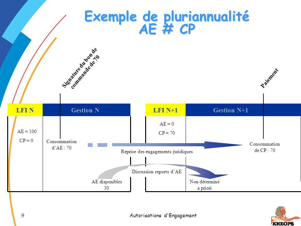 50 Autorisations d Engagement Engagement Principes généraux Cycle des AE dans KHEOPS 1.DAE / DAPG 2.SAPIE 3.SAPIR 4.Complémentation 5.Affectation 6.Engagement 7.NAPA Tableau de synthèse