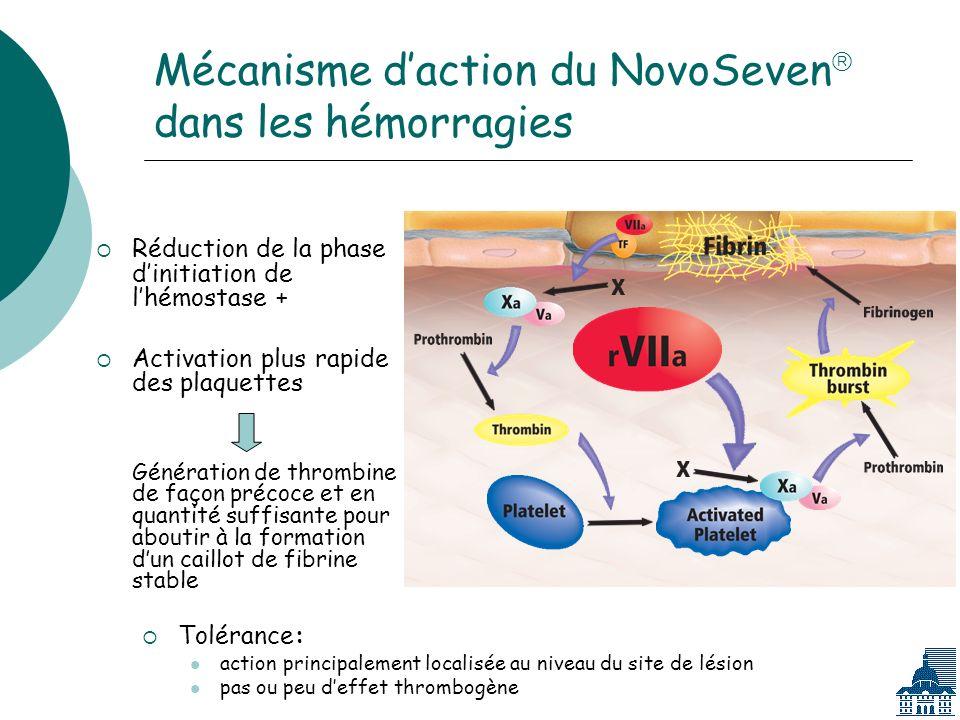 Mécanisme daction du NovoSeven dans les hémorragies Réduction de la phase dinitiation de lhémostase + Activation plus rapide des plaquettes Génération de thrombine de façon précoce et en quantité suffisante pour aboutir à la formation dun caillot de fibrine stable Tolérance: action principalement localisée au niveau du site de lésion pas ou peu deffet thrombogène