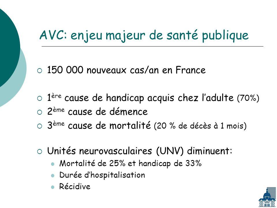 AVC: enjeu majeur de santé publique 150 000 nouveaux cas/an en France 1 ère cause de handicap acquis chez ladulte (70%) 2 ème cause de démence 3 ème cause de mortalité (20 % de décès à 1 mois) Unités neurovasculaires (UNV) diminuent: Mortalité de 25% et handicap de 33% Durée dhospitalisation Récidive