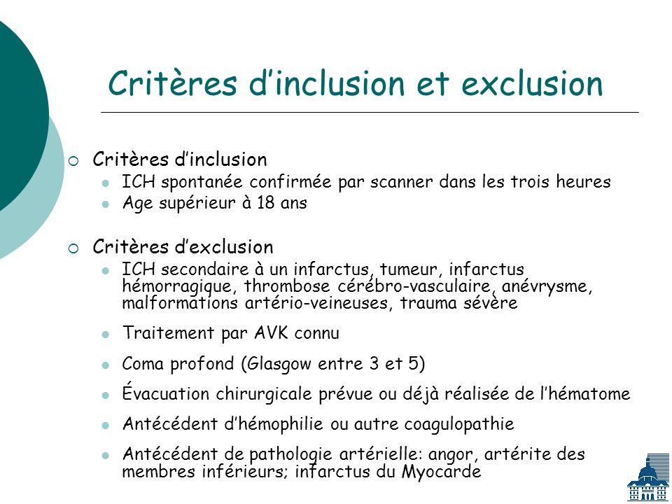 Critères dinclusion et exclusion Critères dinclusion ICH spontanée confirmée par scanner dans les trois heures Age supérieur à 18 ans Critères dexclusion ICH secondaire à un infarctus, tumeur, infarctus hémorragique, thrombose cérébro-vasculaire, anévrysme, malformations artério-veineuses, trauma sévère Traitement par AVK connu Coma profond (Glasgow entre 3 et 5) Évacuation chirurgicale prévue ou déjà réalisée de lhématome Antécédent dhémophilie ou autre coagulopathie Antécédent de pathologie artérielle: angor, artérite des membres inférieurs; infarctus du Myocarde