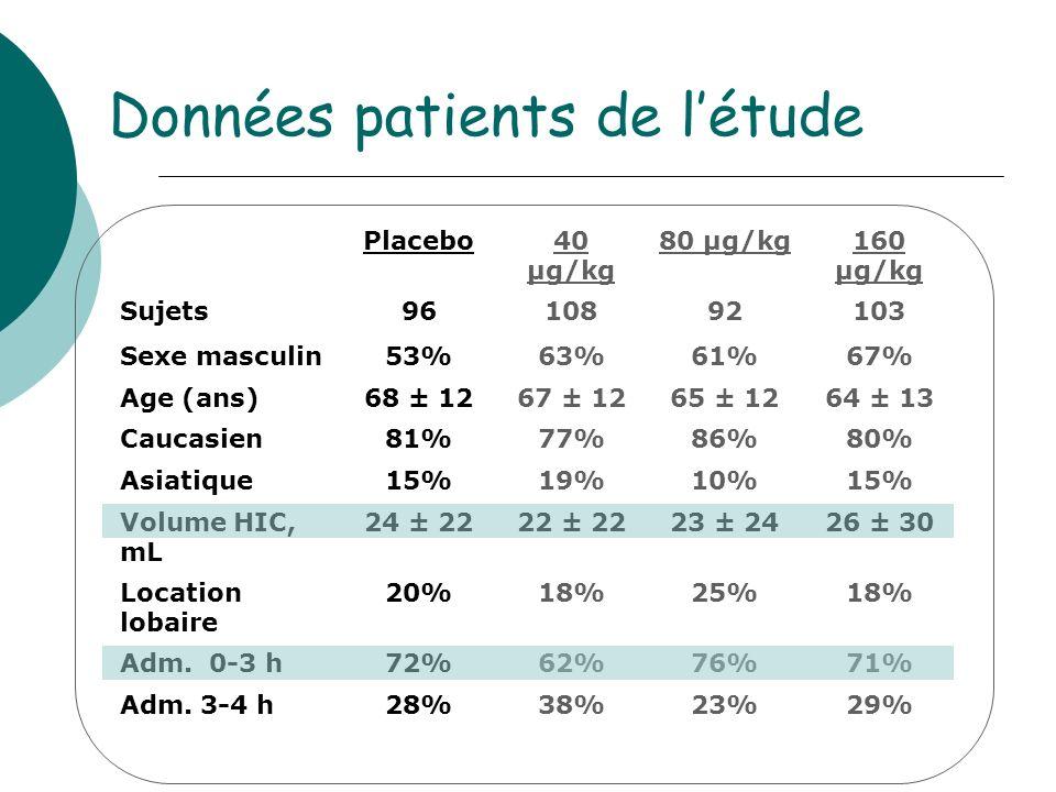 Données patients de létude Placebo40 µg/kg 80 µg/kg160 µg/kg Sujets9610892103 Sexe masculin53%63%61%67% Age (ans)68 ± 1267 ± 1265 ± 1264 ± 13 Caucasien81%77%86%80% Asiatique15%19%10%15% Volume HIC, mL 24 ± 2222 ± 2223 ± 2426 ± 30 Location lobaire 20%18%25%18% Adm.