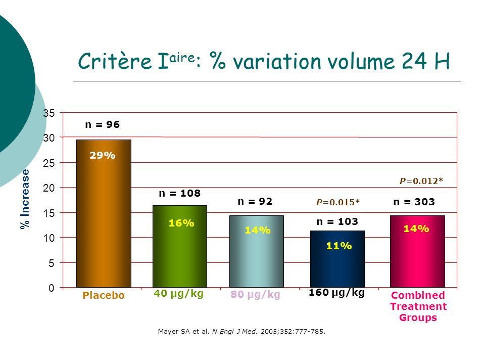 0 5 10 15 20 25 30 35 % Increase n = 96 29% 160 µg/kg 80 µg/kg 40 µg/kg Placebo Combined Treatment Groups n = 108 16% n = 92 n = 103 14% 11% P=0.015* P=0.012* n = 303 14% Mayer SA et al.