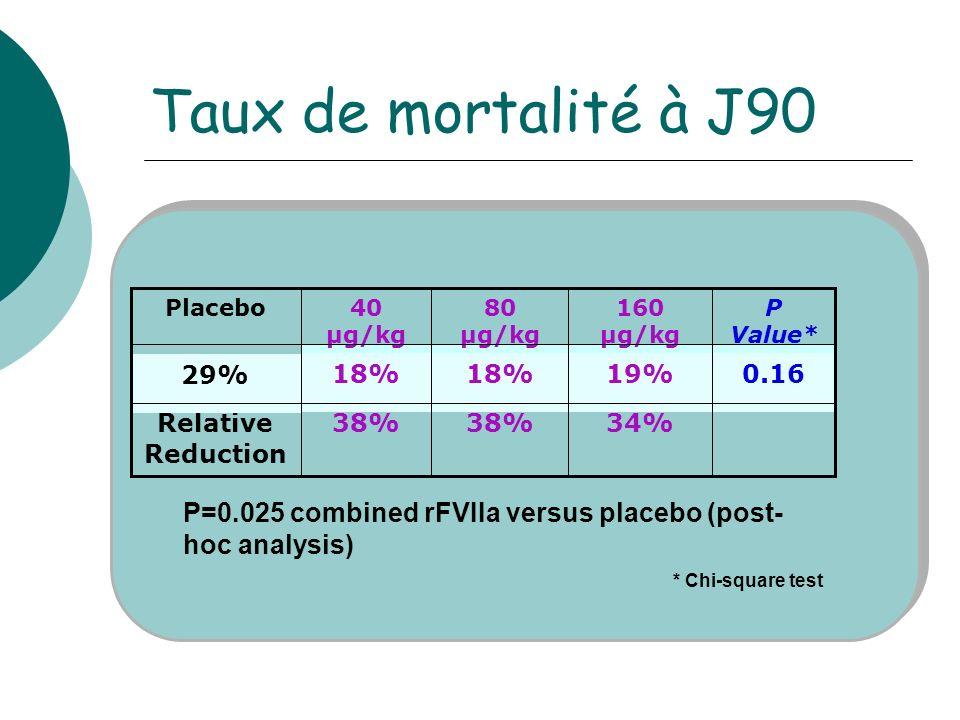 Taux de mortalité à J90 * Chi-square test 34%38% Relative Reduction P Value* 0.1619%18% 29% 160 µg/kg 80 µg/kg 40 µg/kg Placebo P=0.025 combined rFVIIa versus placebo (post- hoc analysis)