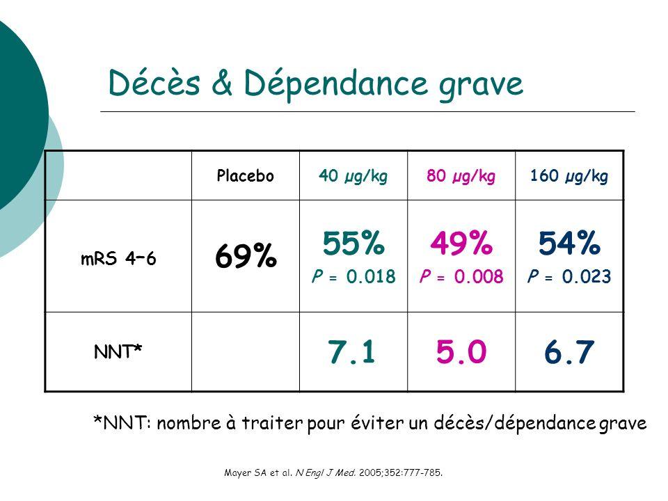Placebo40 µg/kg80 µg/kg160 µg/kg mRS 4 – 6 69% 55% P = 0.018 49% P = 0.008 54% P = 0.023 NNT* 7.15.06.7 *NNT: nombre à traiter pour éviter un décès/dépendance grave Mayer SA et al.