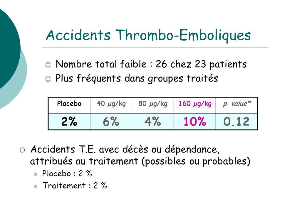 Accidents Thrombo-Emboliques Nombre total faible : 26 chez 23 patients Plus fréquents dans groupes traités Placebo40 µg/kg80 µg/kg160 µg/kgp-value* 2%6%4%10%0.12 Accidents T.E.