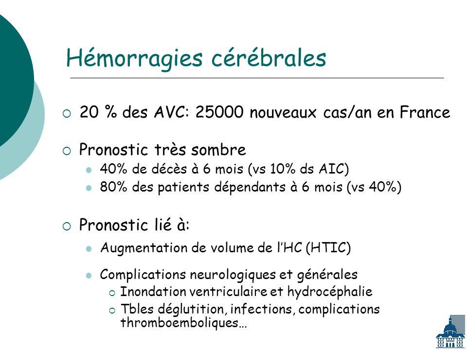 Hémorragies cérébrales 20 % des AVC: 25000 nouveaux cas/an en France Pronostic très sombre 40% de décès à 6 mois (vs 10% ds AIC) 80% des patients dépendants à 6 mois (vs 40%) Pronostic lié à: Augmentation de volume de lHC (HTIC) Complications neurologiques et générales Inondation ventriculaire et hydrocéphalie Tbles déglutition, infections, complications thromboemboliques…