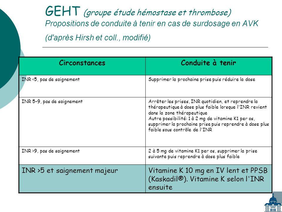 GEHT (groupe étude hémostase et thrombose) Propositions de conduite à tenir en cas de surdosage en AVK (d après Hirsh et coll., modifié) CirconstancesConduite à tenir INR <5, pas de saignementSupprimer la prochaine prise puis réduire la dose INR 5-9, pas de saignementArrêter les prises, INR quotidien, et reprendre la thérapeutique à dose plus faible lorsque l INR revient dans la zone thérapeutique Autre possibilité: 1 à 2 mg de vitamine K1 per os, supprimer la prochaine prise puis reprendre à dose plus faible sous contrôle de l INR INR >9, pas de saignement2 à 5 mg de vitamine K1 per os, supprimer la prise suivante puis reprendre à dose plus faible INR >5 et saignement majeurVitamine K 10 mg en IV lent et PPSB (Kaskadil®).