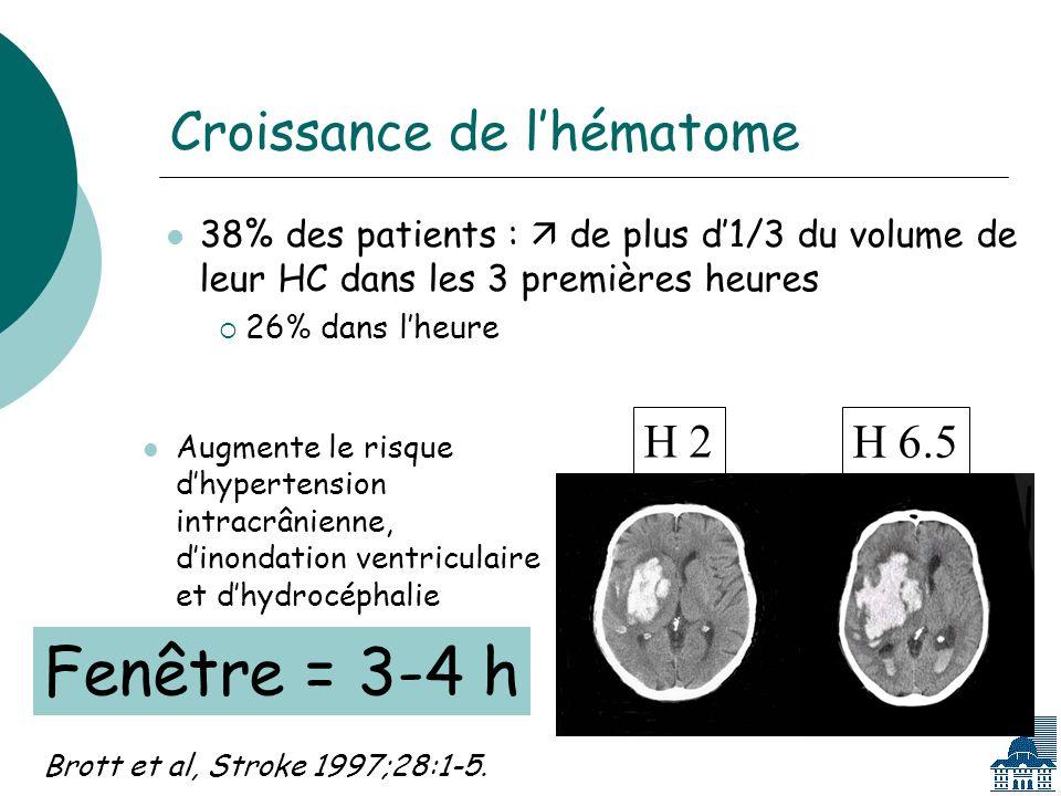 Croissance de lhématome 38% des patients : de plus d1/3 du volume de leur HC dans les 3 premières heures 26% dans lheure Brott et al, Stroke 1997;28:1-5.