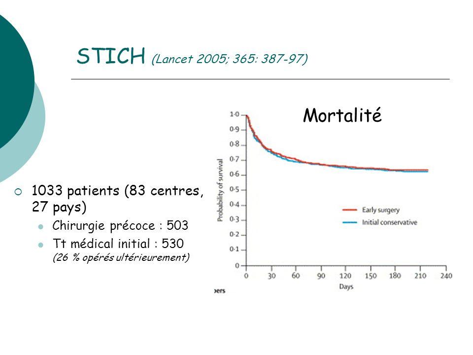 STICH (Lancet 2005; 365: 387-97) 1033 patients (83 centres, 27 pays) Chirurgie précoce : 503 Tt médical initial : 530 (26 % opérés ultérieurement) Mortalité