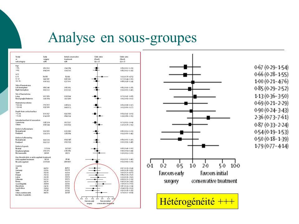 Analyse en sous-groupes Hétérogénéité +++