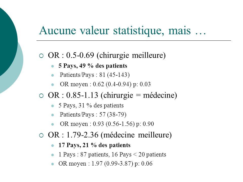 Aucune valeur statistique, mais … OR : 0.5-0.69 (chirurgie meilleure) 5 Pays, 49 % des patients Patients/Pays : 81 (45-143) OR moyen : 0.62 (0.4-0.94) p: 0.03 OR : 0.85-1.13 (chirurgie = médecine) 5 Pays, 31 % des patients Patients/Pays : 57 (38-79) OR moyen : 0.93 (0.56-1.56) p: 0.90 OR : 1.79-2.36 (médecine meilleure) 17 Pays, 21 % des patients 1 Pays : 87 patients, 16 Pays < 20 patients OR moyen : 1.97 (0.99-3.87) p: 0.06