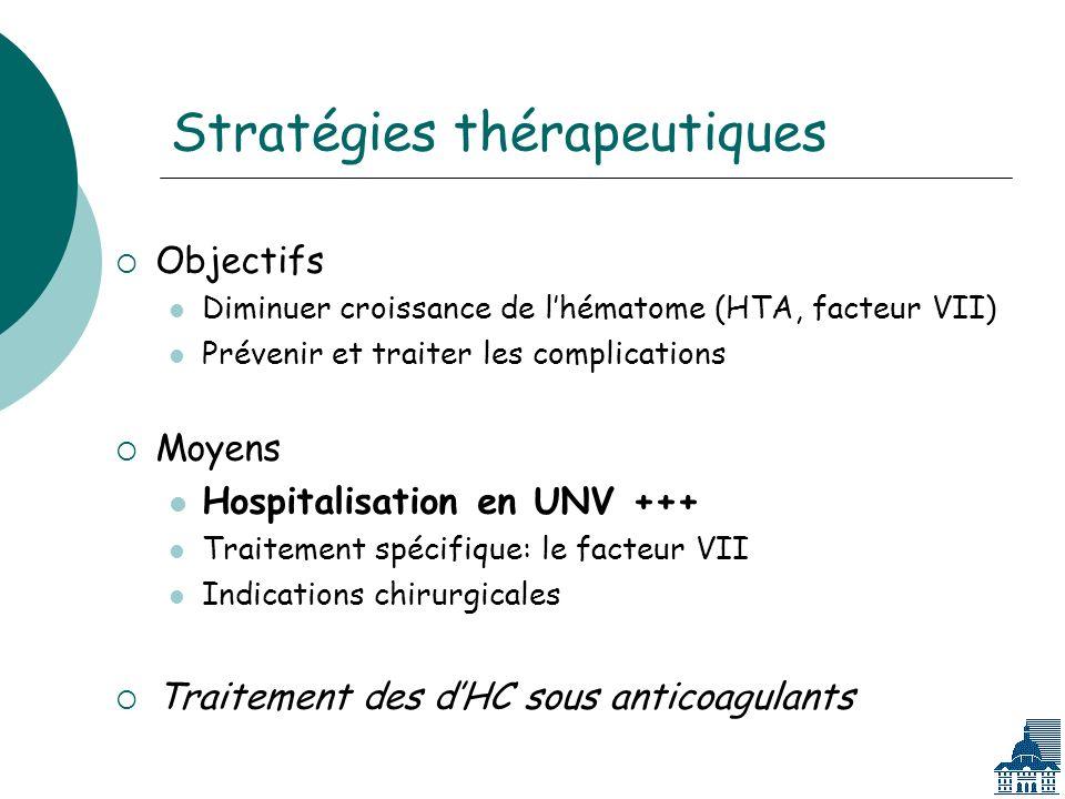 Stratégies thérapeutiques Objectifs Diminuer croissance de lhématome (HTA, facteur VII) Prévenir et traiter les complications Moyens Hospitalisation en UNV +++ Traitement spécifique: le facteur VII Indications chirurgicales Traitement des dHC sous anticoagulants