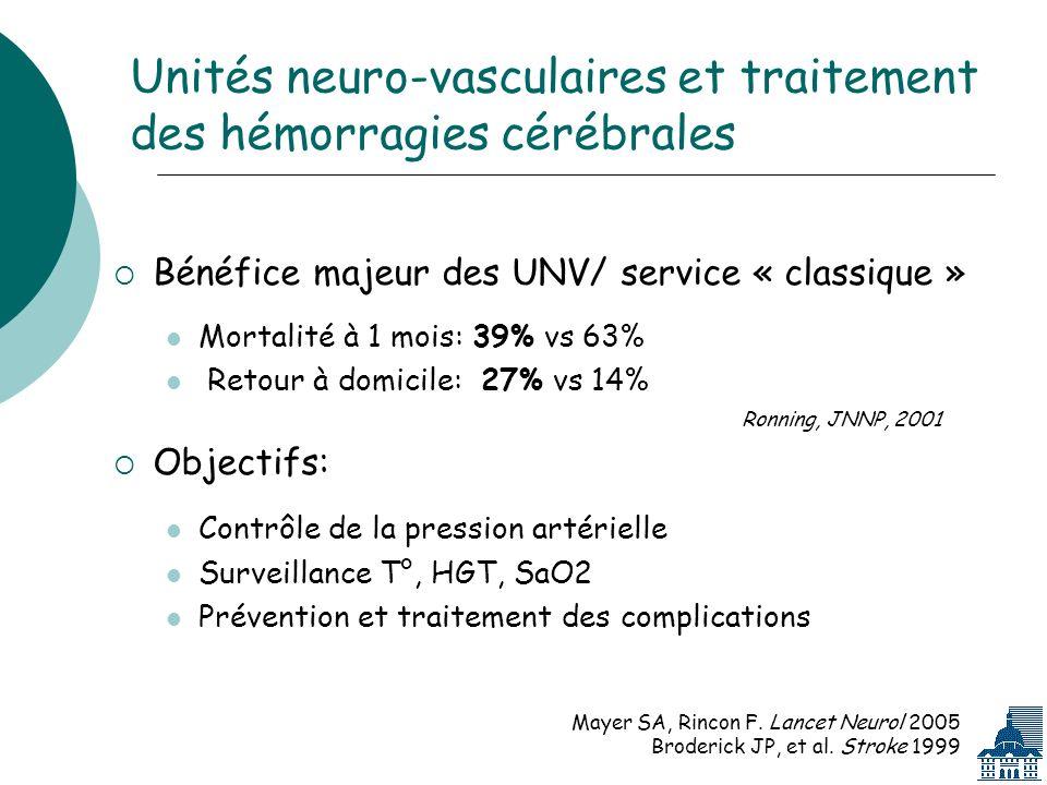 Unités neuro-vasculaires et traitement des hémorragies cérébrales Bénéfice majeur des UNV/ service « classique » Mortalité à 1 mois: 39% vs 63% Retour à domicile: 27% vs 14% Ronning, JNNP, 2001 Objectifs: Contrôle de la pression artérielle Surveillance T°, HGT, SaO2 Prévention et traitement des complications Mayer SA, Rincon F.