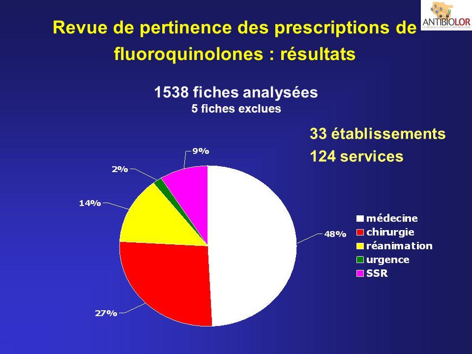 1538 fiches analysées 5 fiches exclues 33 établissements 124 services Revue de pertinence des prescriptions de fluoroquinolones : résultats