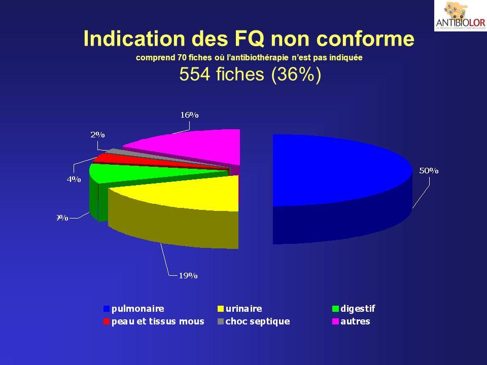 Indication des FQ non conforme comprend 70 fiches où lantibiothérapie nest pas indiquée 554 fiches (36%)