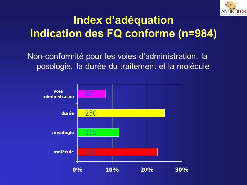Index dadéquation Indication des FQ conforme (n=984) Non-conformité pour les voies dadministration, la posologie, la durée du traitement et la molécul