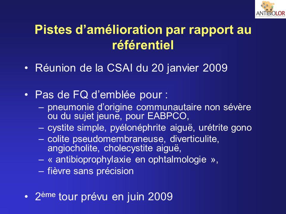 Pistes damélioration par rapport au référentiel Réunion de la CSAI du 20 janvier 2009 Pas de FQ demblée pour : –pneumonie dorigine communautaire non s