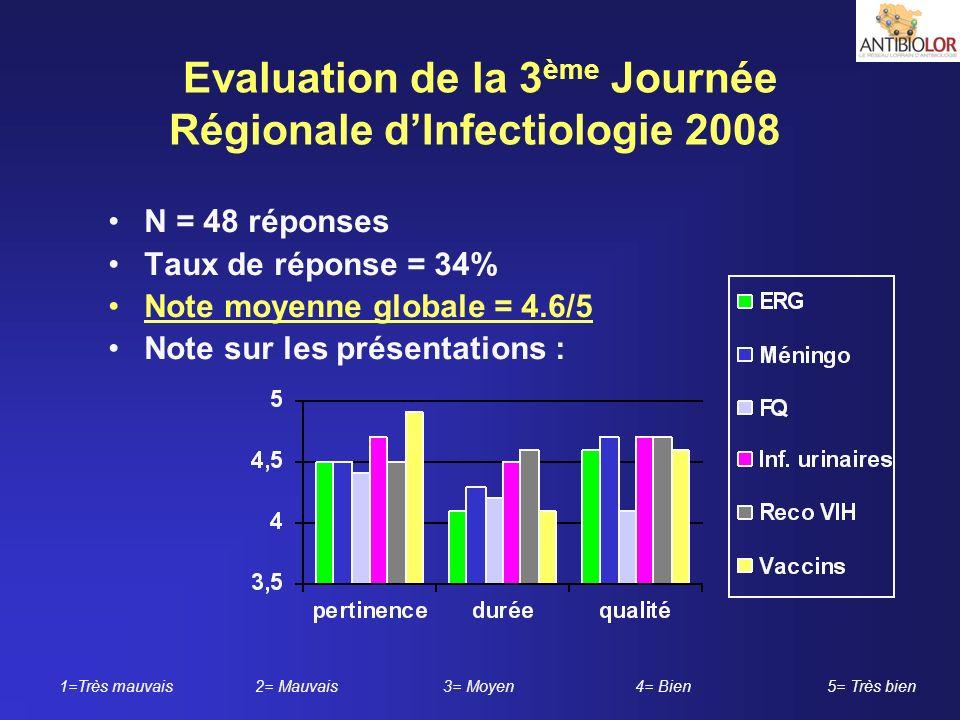 Evaluation de la 3 ème Journée Régionale dInfectiologie 2008 N = 48 réponses Taux de réponse = 34% Note moyenne globale = 4.6/5 Note sur les présentat