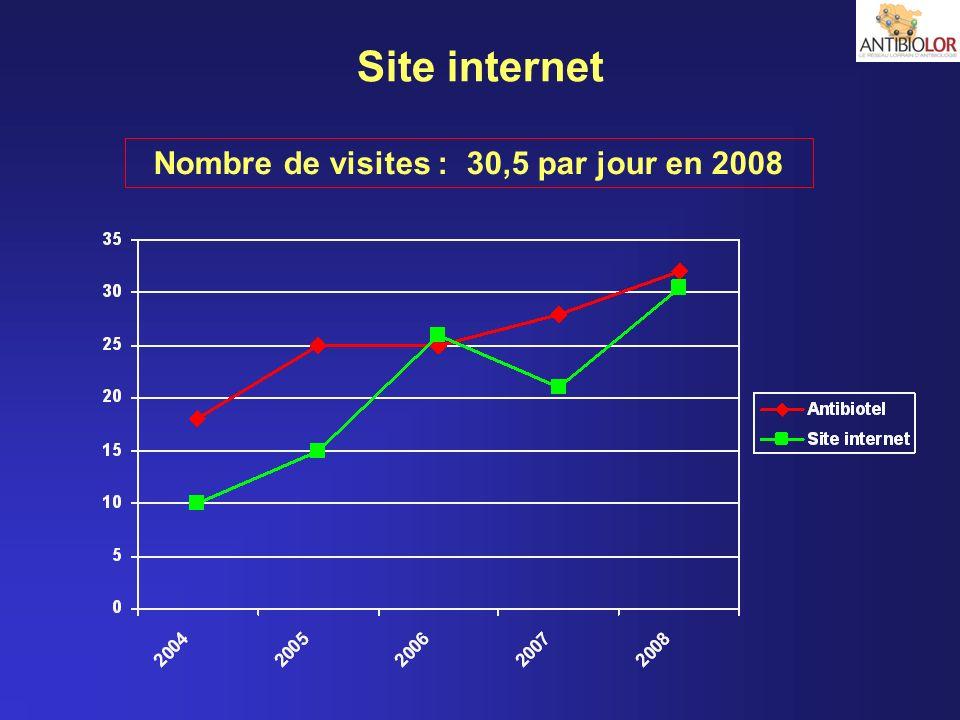 Site internet Nombre de visites : 30,5 par jour en 2008
