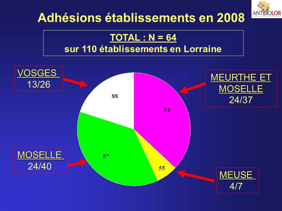MEUSE 4/7 VOSGES 13/26 MOSELLE 24/40 MEURTHE ET MOSELLE 24/37 Adhésions établissements en 2008 TOTAL : N = 64 sur 110 établissements en Lorraine