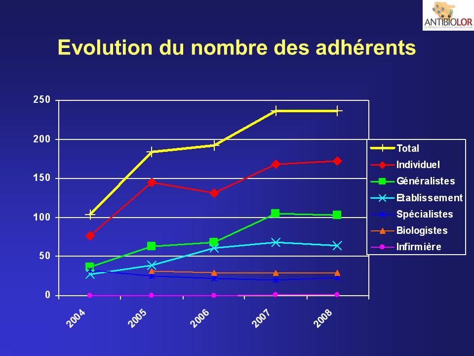Evolution du nombre des adhérents