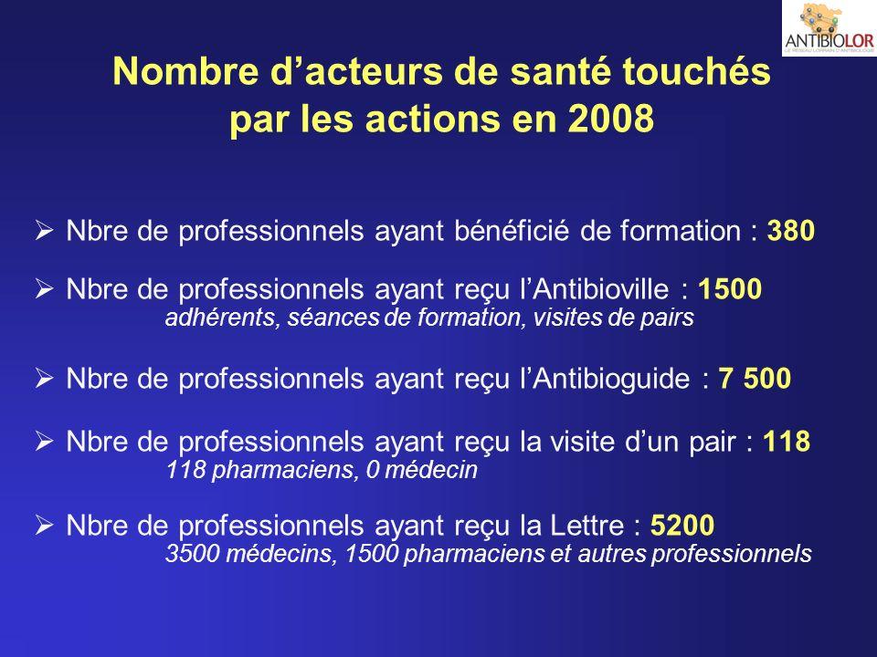 Nbre de professionnels ayant bénéficié de formation : 380 Nbre de professionnels ayant reçu lAntibioville : 1500 adhérents, séances de formation, visi