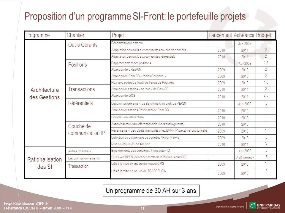 11 Projet Rationalisation BNPP IP Présentation EXCOM IT – Janvier 2009 – T1.4 Proposition dun programme SI-Front: le portefeuille projets ProgrammeCha