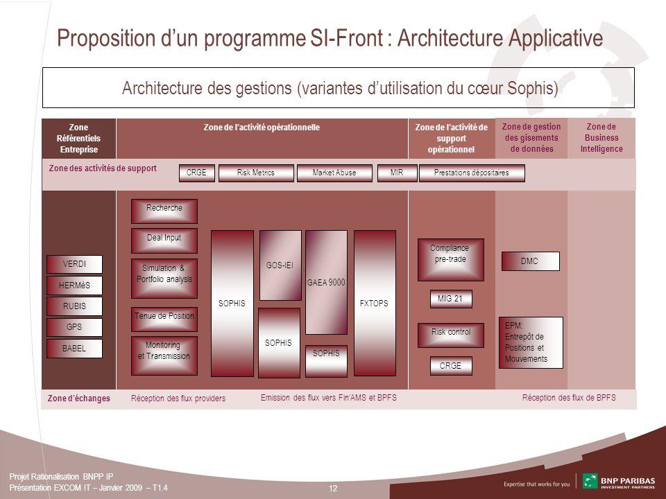 12 Projet Rationalisation BNPP IP Présentation EXCOM IT – Janvier 2009 – T1.4 Proposition dun programme SI-Front : Architecture Applicative Architectu