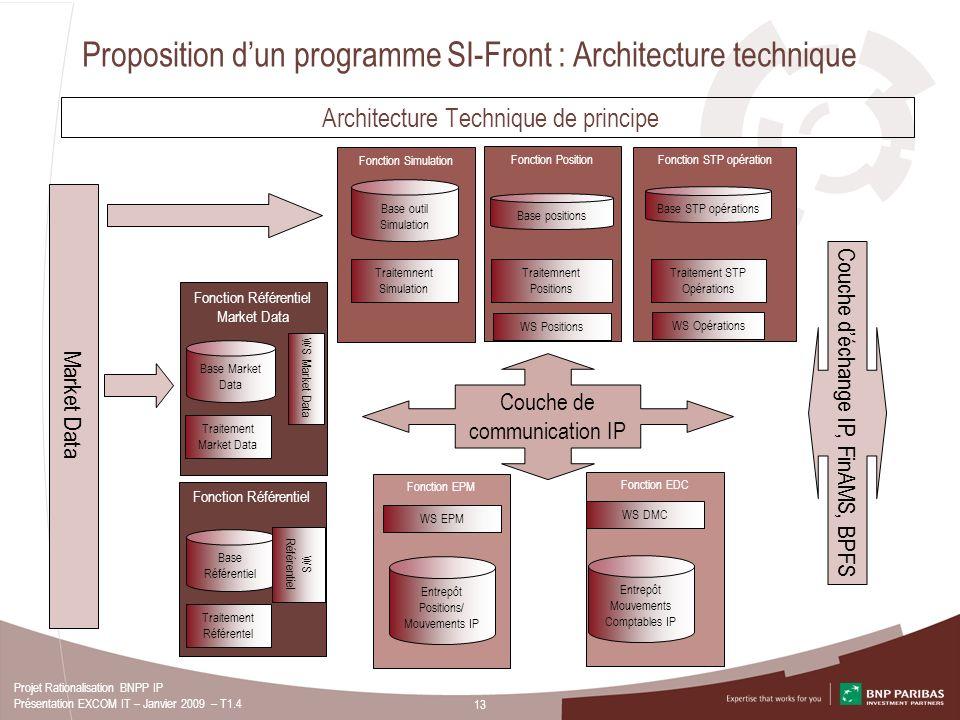 13 Projet Rationalisation BNPP IP Présentation EXCOM IT – Janvier 2009 – T1.4 Fonction EPM Fonction EDC Fonction STP opération Fonction Position Fonct
