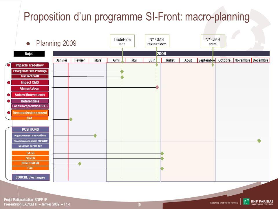 15 Projet Rationalisation BNPP IP Présentation EXCOM IT – Janvier 2009 – T1.4 Proposition dun programme SI-Front: macro-planning 2009 Impact OMS Décom