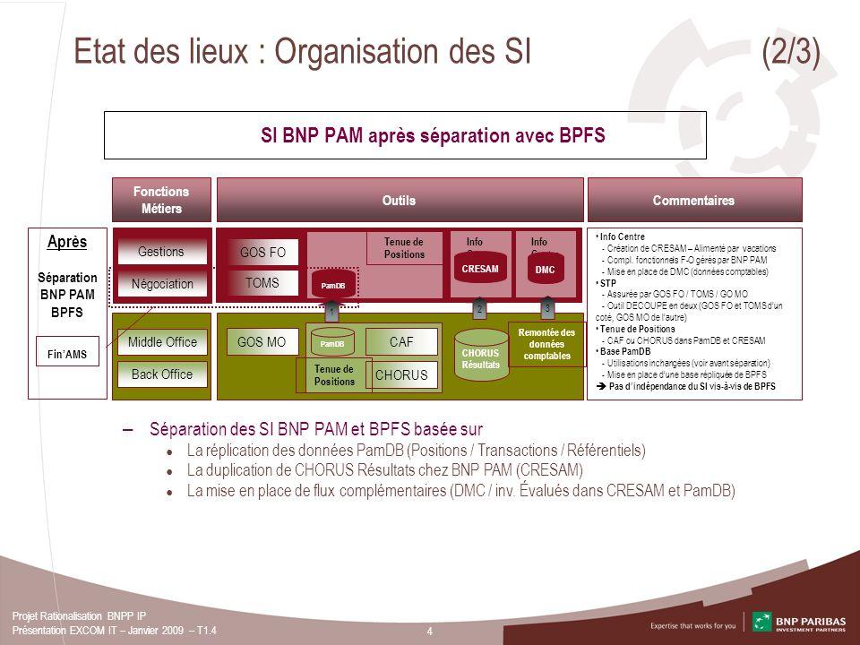 4 Projet Rationalisation BNPP IP Présentation EXCOM IT – Janvier 2009 – T1.4 Etat des lieux : Organisation des SI (2/3) Gestions Négociation Middle Of