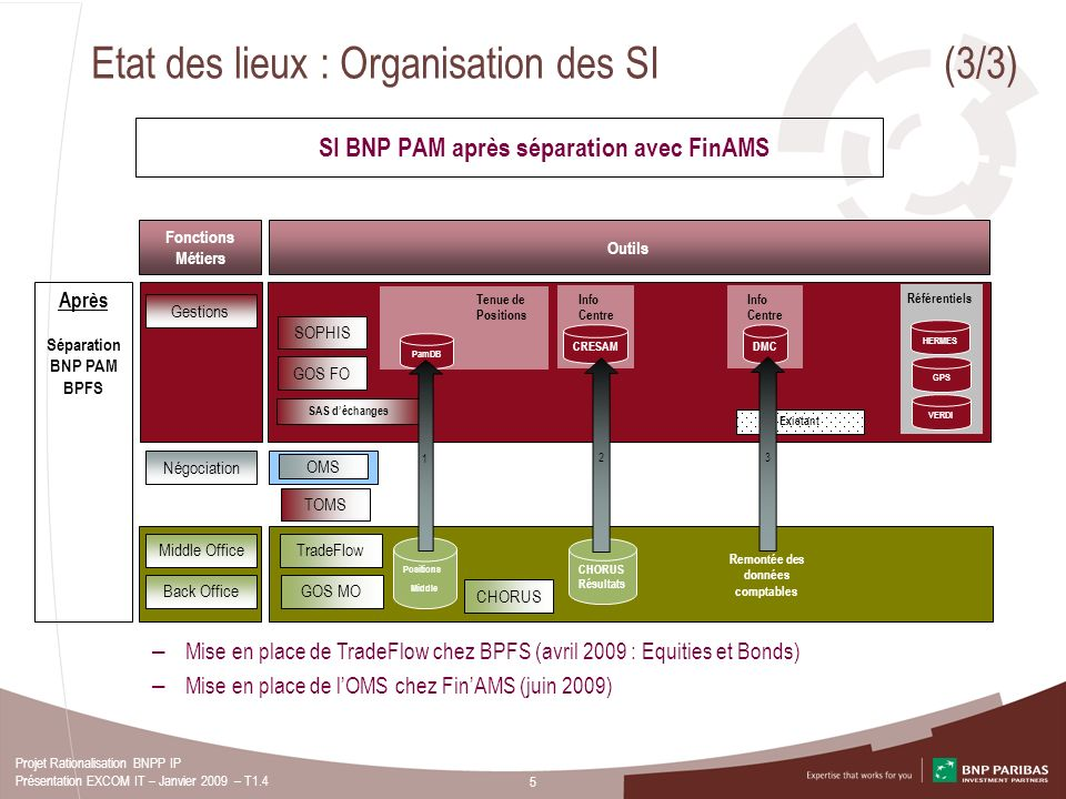 5 Projet Rationalisation BNPP IP Présentation EXCOM IT – Janvier 2009 – T1.4 Etat des lieux : Organisation des SI (3/3) Gestions Info Centre GOS FO TO