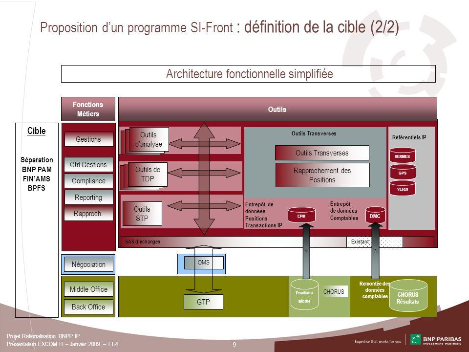 9 Projet Rationalisation BNPP IP Présentation EXCOM IT – Janvier 2009 – T1.4 Cible Séparation BNP PAM FINAMS BPFS Proposition dun programme SI-Front :