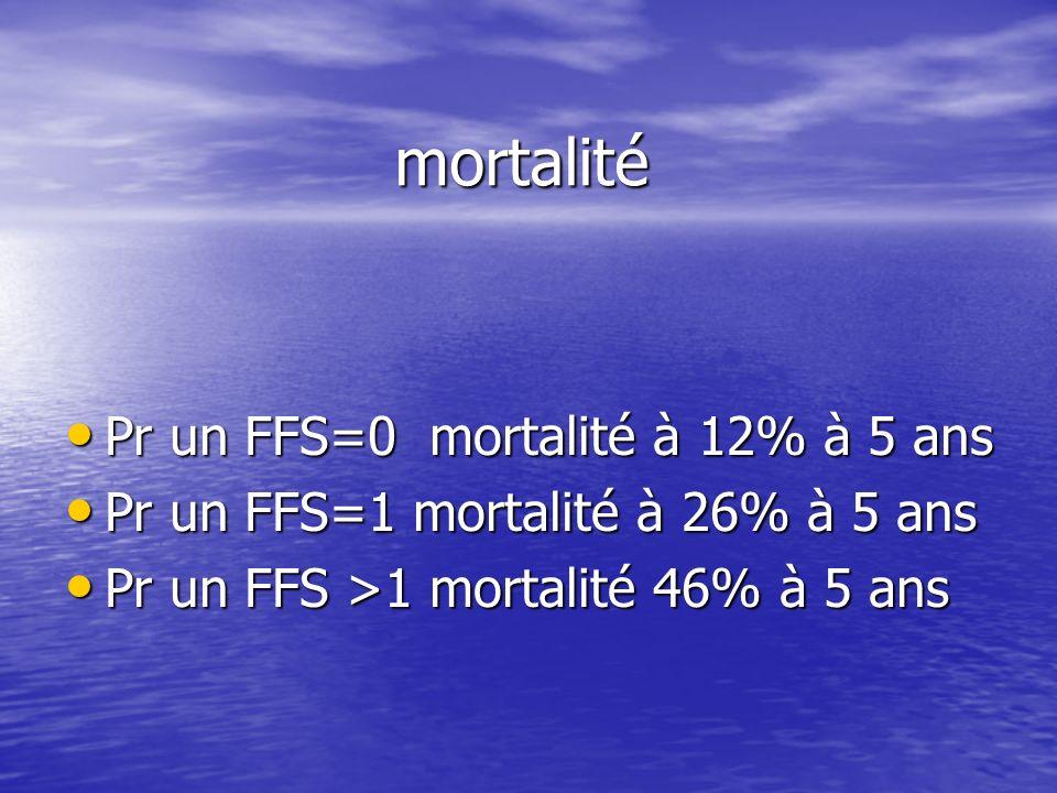 mortalité Pr un FFS=0 mortalité à 12% à 5 ans Pr un FFS=0 mortalité à 12% à 5 ans Pr un FFS=1 mortalité à 26% à 5 ans Pr un FFS=1 mortalité à 26% à 5