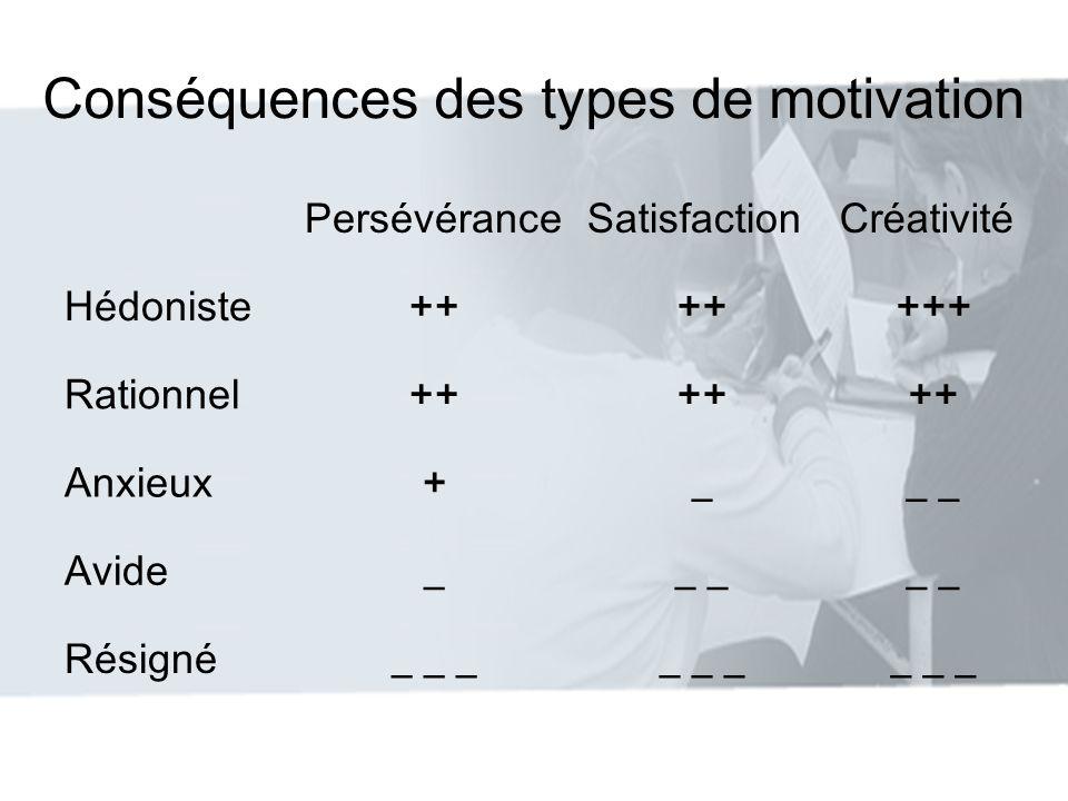 Conséquences des types de motivation PersévéranceSatisfactionCréativité Hédoniste++ +++ Rationnel++ Anxieux+__ Avide__ Résigné_ _ _