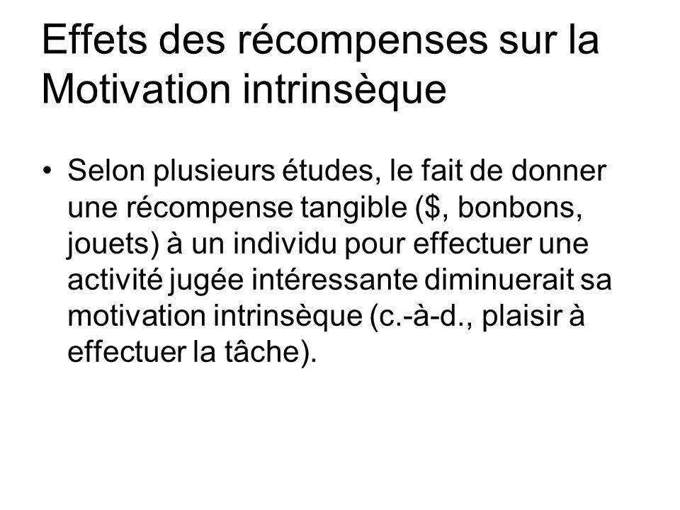 Effets des récompenses sur la Motivation intrinsèque Selon plusieurs études, le fait de donner une récompense tangible ($, bonbons, jouets) à un indiv