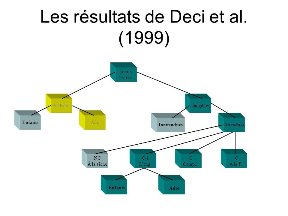 Les résultats de Deci et al. (1999) Toutes les réc. VerbalesTangibles EnfantsAdo InattenduesAttendues NC À la tâche C à Leng. C Compl. C À la P. Enfan