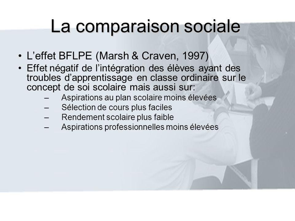 La comparaison sociale Leffet BFLPE (Marsh & Craven, 1997) Effet négatif de lintégration des élèves ayant des troubles dapprentissage en classe ordina