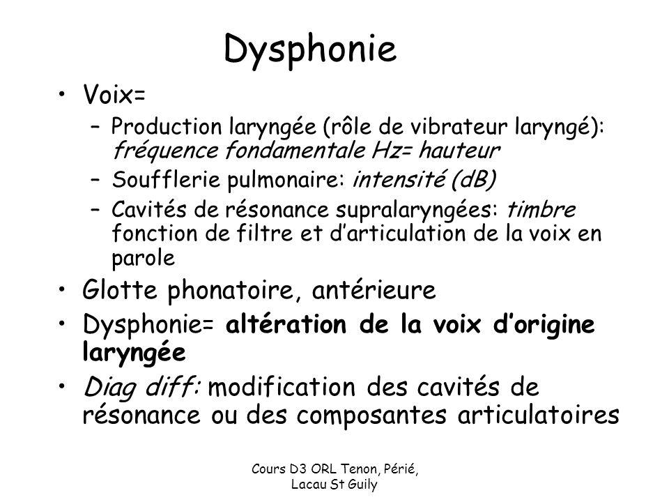 Cours D3 ORL Tenon, Périé, Lacau St Guily Dysphonie Voix= –Production laryngée (rôle de vibrateur laryngé): fréquence fondamentale Hz= hauteur –Souffl