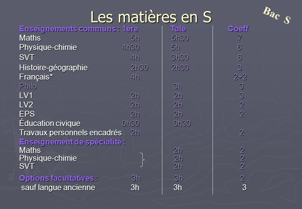 Les matières en S Enseignements communs : 1ère Tale Coeff Maths5h 5h30 7 Physique-chimie 4h30 5h 6 SVT4h 3h30 6 Histoire-géographie2h30 2h30 3 Françai