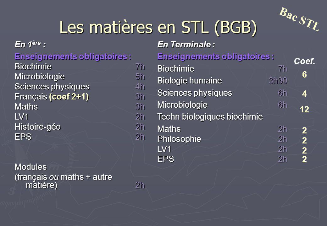 Les matières en STL (BGB) En 1 ère 1 ère : Enseignements obligatoires : Biochimie7h Microbiologie 5h Sciences physiques4h Français (coef 2+1)3h Maths3