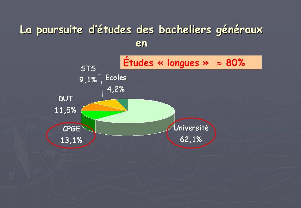 La poursuite détudes des bacheliers généraux en Études « longues » 80%