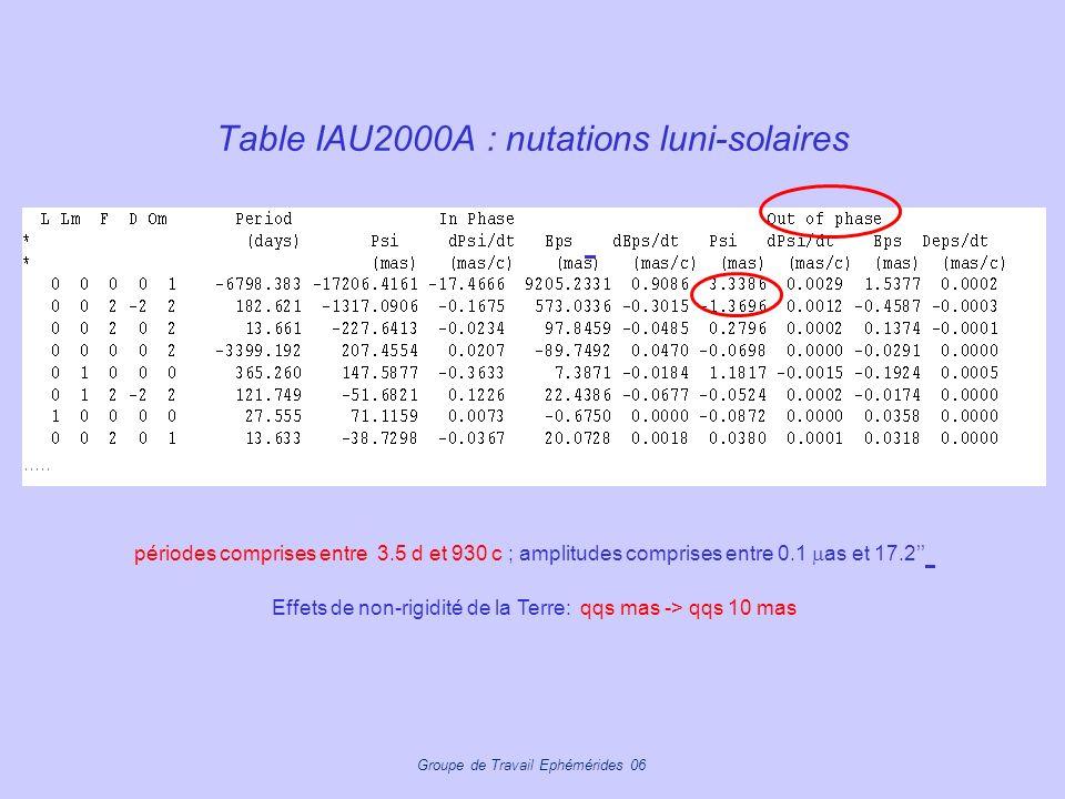 Groupe de Travail Ephémérides 06 Table IAU2000A : nutations luni-solaires périodes comprises entre 3.5 d et 930 c ; amplitudes comprises entre 0.1 as