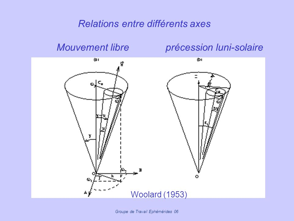 Groupe de Travail Ephémérides 06 Relations entre différents axes Mouvement libreprécession luni-solaire Woolard (1953)
