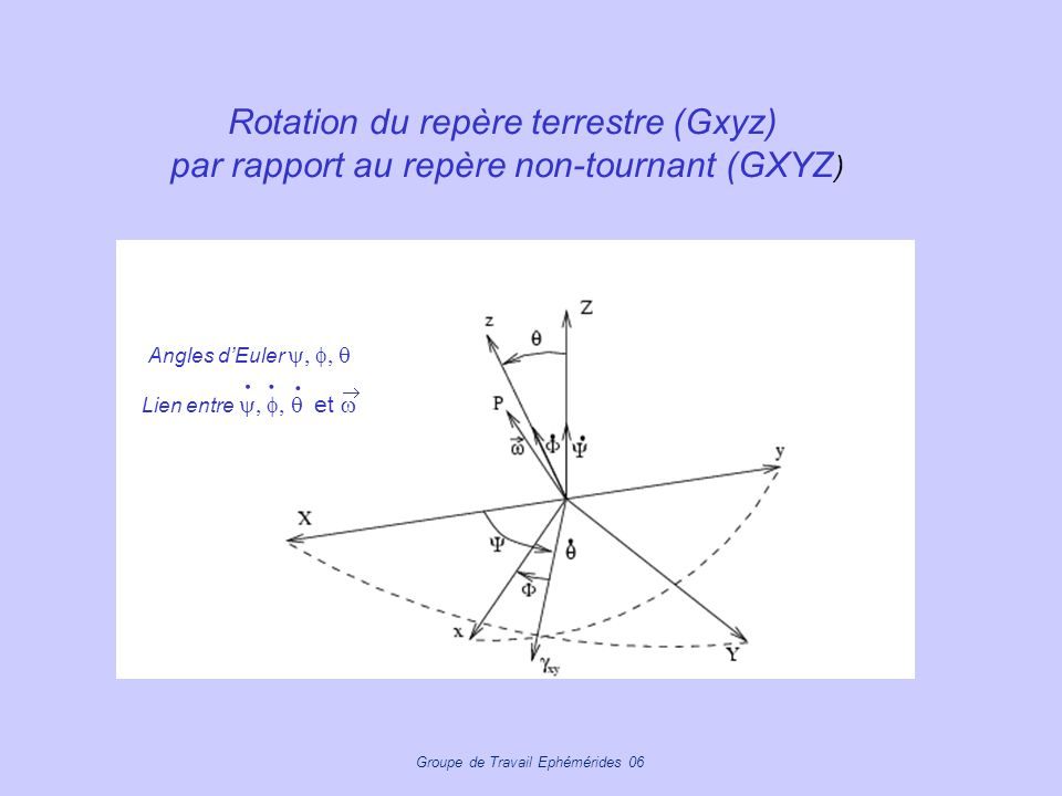 Groupe de Travail Ephémérides 06 Rotation du repère terrestre (Gxyz) par rapport au repère non-tournant (GXYZ ) Angles dEuler Lien entre et